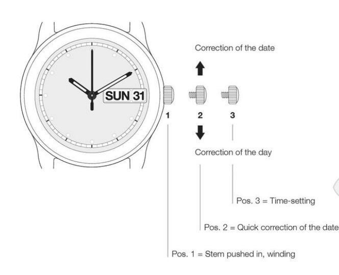 机械表怎样调时间